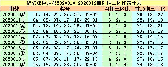 [公益彩票]紫荆花双色球第20020期:蓝球重防1路