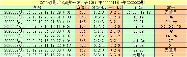 [公益彩票]暗皇双色球第20021期:红球胆码10 28 30