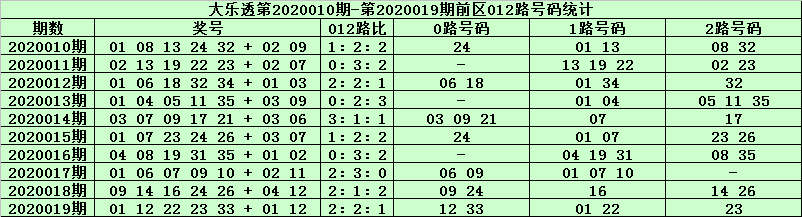 [公益彩票]天星大乐透第20020期:前区0路码03 27