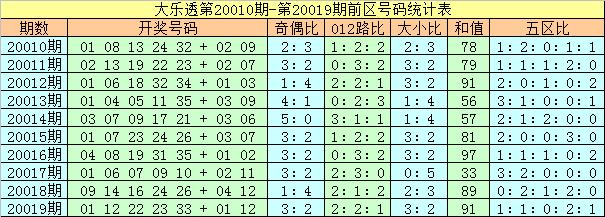 [公益彩票]夏姐大乐透第20020期:前区龙头看09