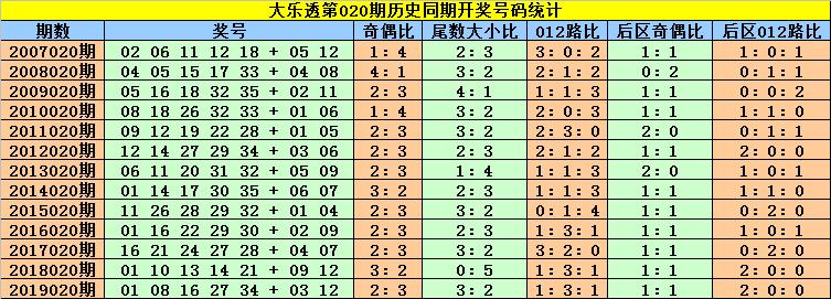 [公益彩票]刘贵大乐透第20020期:前区龙头01