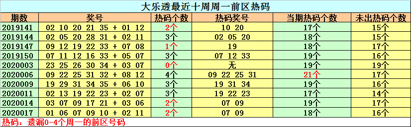 [公益彩票]钟天大乐透第20020期:后区单挑04 05