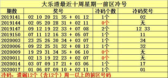[公益彩票]何明大乐透第20020期:前区温号看30
