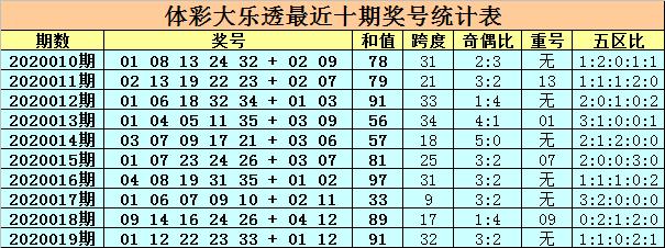 [公益彩票]卜算子大乐透第20020期:前区胆06 22