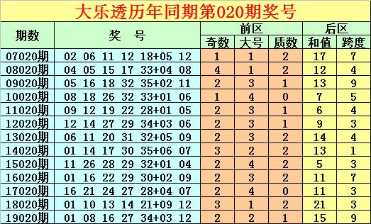 [公益彩票]唐龙大乐透第20020期:前区主看偶数