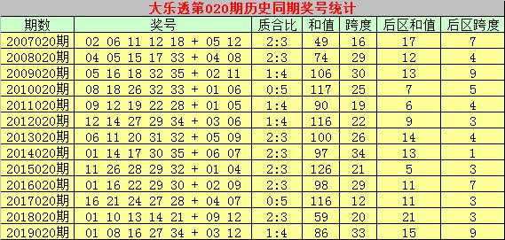 [公益彩票]乾兵大乐透第20020期:后区和值11