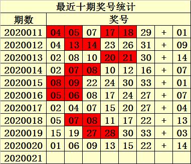 [公益彩票]易衍双色球第20021期:红胆关注10 27