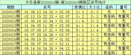 [公益彩票]李员外大乐透第20020期:后区两码03+08