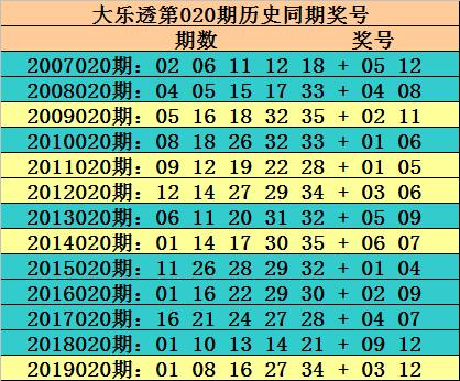 [公益彩票]玫瑰大乐透第20020期:后区01 02 09