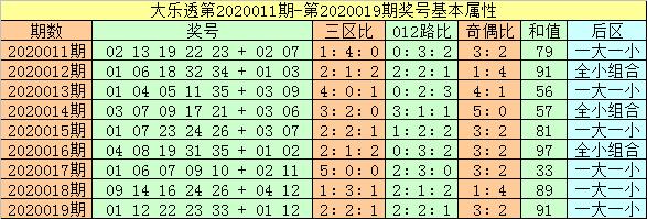 [公益彩票]闲人大乐透第20020期:后区看全小组合