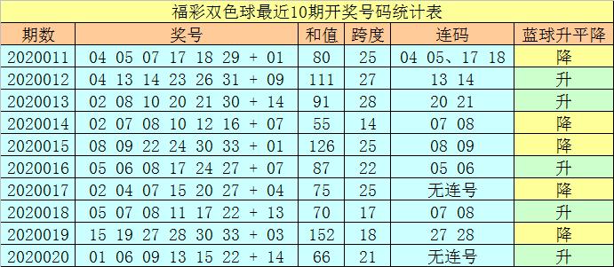 [公益彩票]王天财双色球第20021期:预计小数蓝球