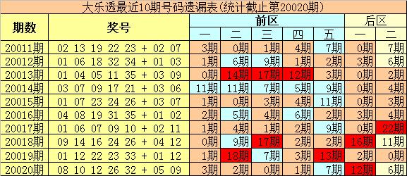 [公益彩票]豹王大乐透第20021期:后区单挑04+10
