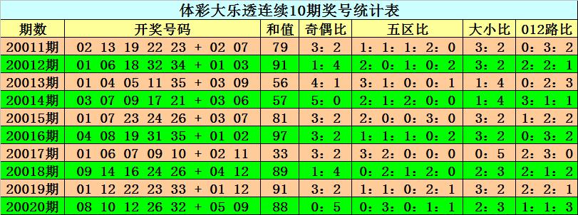 [公益彩票]阿旺大乐透第20021期:后区奇数大热
