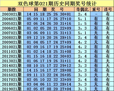 [公益彩票]庄德双色球第20021期:两码蓝球02 05