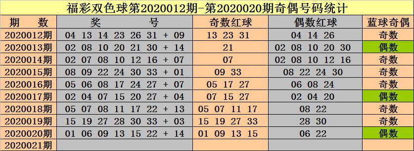 [公益彩票]钟天双色球第20021期:蓝球主推奇数