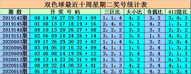 [公益彩票]王重明双色球第20021期:双蓝看好05 09