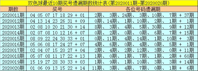 [公益彩票]聂阴阳双色球第20021期:红球双胆08 15