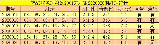 [公益彩票]郑飞双色球第20021期:双胆22 33