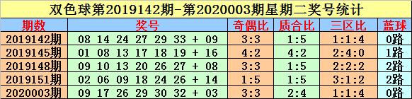 [公益彩票]英豪双色球第20021期:独蓝留意16