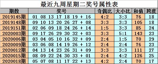 [公益彩票]金成双色球第20021期:龙头凤尾为04 33
