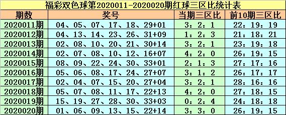 [公益彩票]紫荆花双色球第20021期:预计偶数蓝球