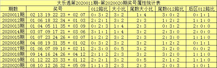 [公益彩票]吕洞阳大乐透第20021期:前区胆码04 24
