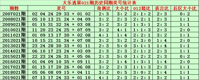 [公益彩票]金成大乐透第20021期:后区胆02 04 05