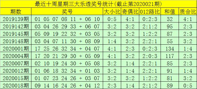 [公益彩票]大剑仙大乐透第20021期:前区胆06 35