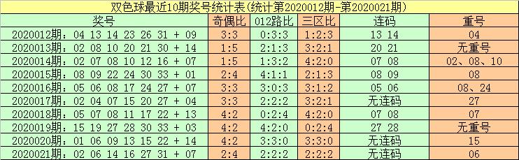 [公益彩票]暗皇双色球第20022期:本期重号关注27