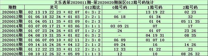 [公益彩票]天星大乐透第20021期:凤尾关注26 27