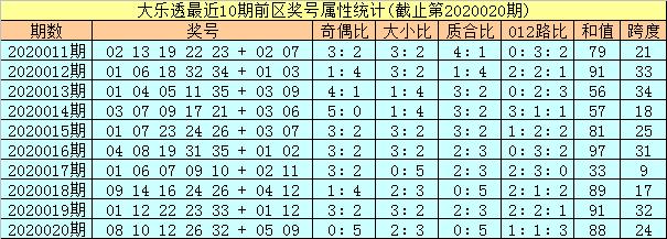 [公益彩票]孔阳大乐透第20021期:后去关注02 12