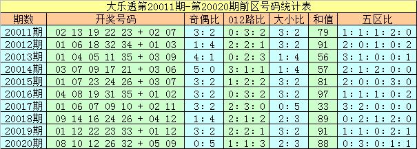 [公益彩票]夏姐大乐透第20021期:后区关注03 10