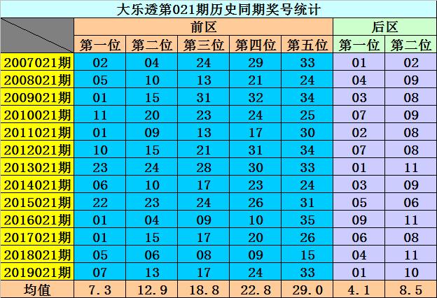 [公益彩票]李阳大乐透第20021期:后区排除1路号