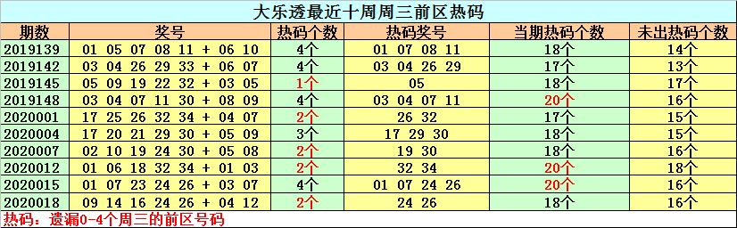 [公益彩票]钟天大乐透第20021期:热号关注26 34