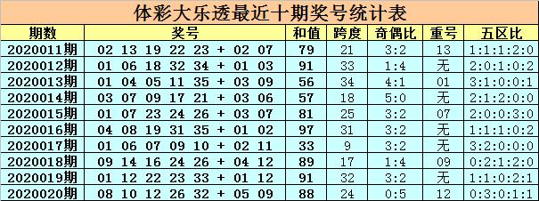 [公益彩票]卜算子大乐透第20021期:奇偶比看3-2