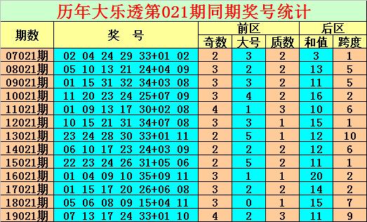[公益彩票]陈亮大乐透第20021期:龙头关注01 11