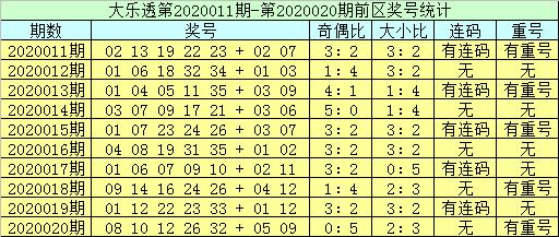 [公益彩票]李员外大乐透第20021期:重号关注12