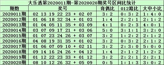 [公益彩票]郑飞大乐透第20021期:龙头关注胆码02