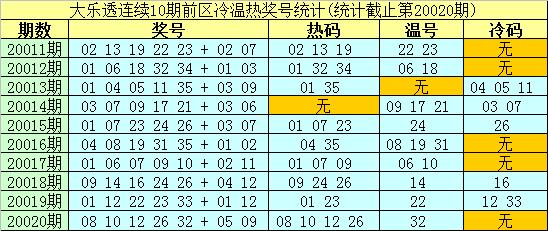 [公益彩票]南华天大乐透第20021期:后区看01 04