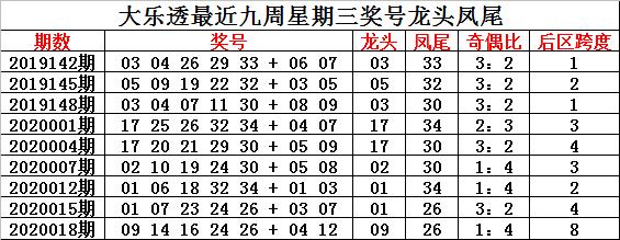 [公益彩票]钟玄大乐透第20021期:奇偶比看3-2