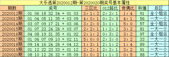 [公益彩票]闲人大乐透第20021期:后区看一大一小