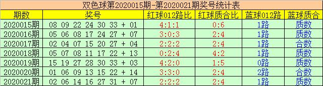 [公益彩票]赢四海双色球第20022期:红球跨度22