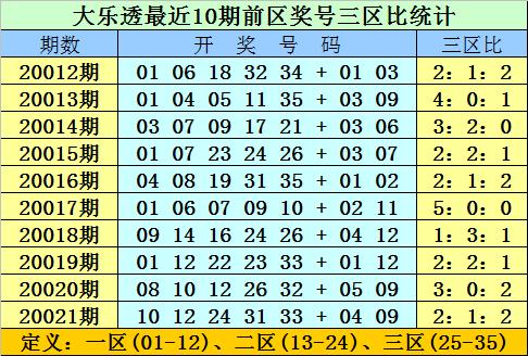 [公益彩票]双贵大乐透第20022期:龙头04 08