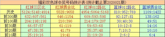 [公益彩票]唐羽双色球第20022期:精选蓝球04