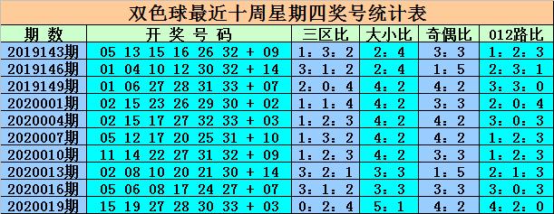 [公益彩票]王重明双色球第20022期:关注凤尾32