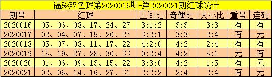 [公益彩票]郑飞双色球第20022期:看好连码回补