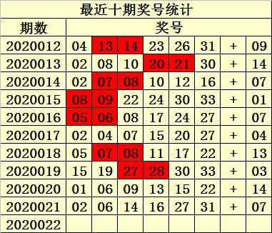 [公益彩票]易衍双色球第20022期:蓝球关注08