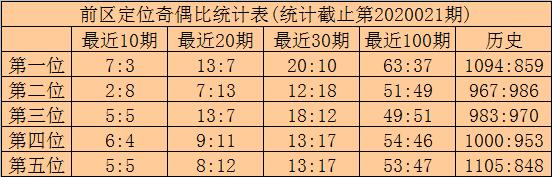 [公益彩票]林啸大乐透第20022期:前区胆16 31