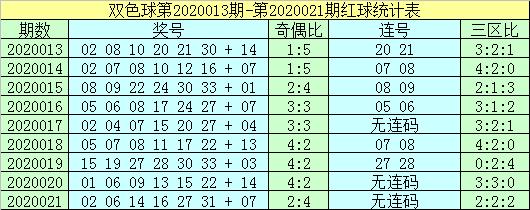 [公益彩票]杨村长双色球第20022期:参考蓝球14