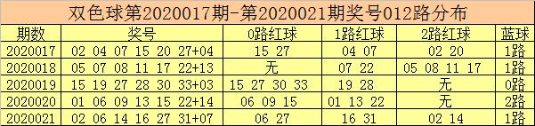 [公益彩票]彩客双色球第20022期:2路红球活跃